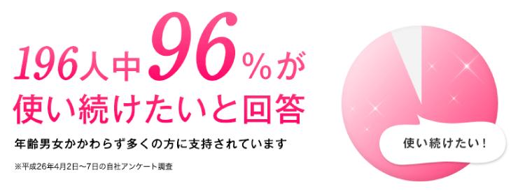 パイナップル豆乳ローションは96%の人が満足している