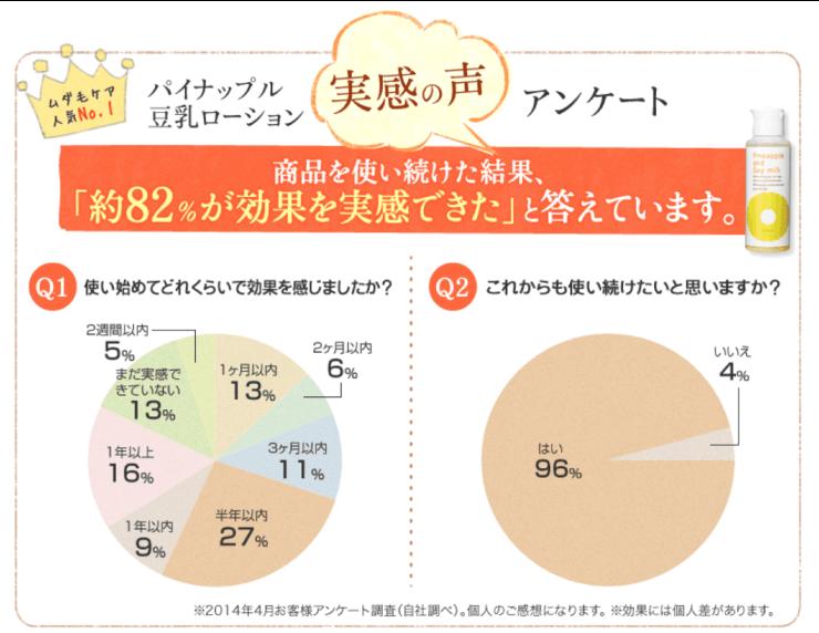 パイナップル豆乳ローションは82%以上の人が満足している。96%の人は使い続けたい。